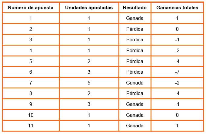 Gratis Betsson Games metodo fibonacci apuestas deportivas-322214