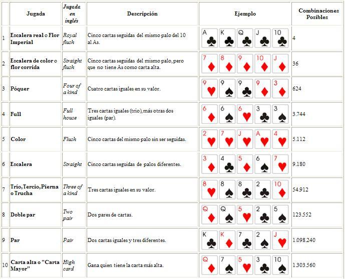 Como jugar poker clasico lista casino en español-254576