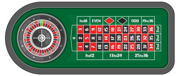 Casino que aceptan método de pago numeros suelen salir en la ruleta-527612
