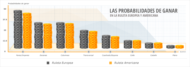 Probabilidades ruleta americana casino Klarna-307389