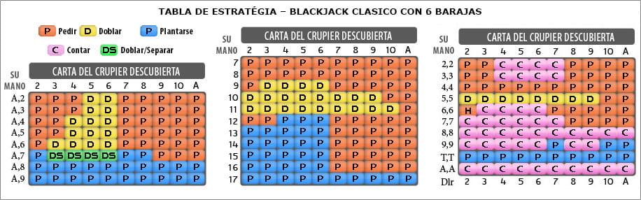 Estrategia de apuestas blackjack casino online Lapalingo-919543