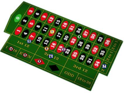 Tabla de ruleta casino en línea en Irlanda-907392